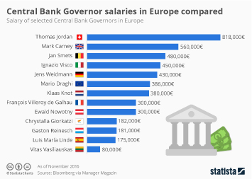 Central Bank Governor salaries in Europe compared
