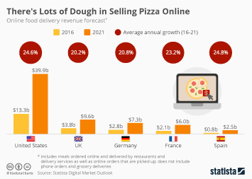 There's Lots of Dough in Selling Pizza Online