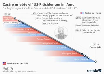 Kuba Infografik - Castro erlebte während seiner Regierungszeit elf US-Präsidenten im Amt