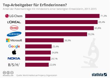 Henkel Infografik - Top-Arbeitgeber für Erfinderinnen?