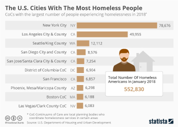 Poverty and income in the United States Infographic - The U.S. Cities With The Most Homeless People