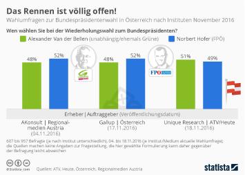 wahlumfrage österreich bundespräsident