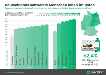 Deutschlands schwerste Menschen leben im Osten