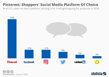 Pinterest Infographic - Pinterest: Shoppers' Social Media Platform Of Choice