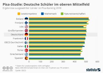 PISA-Studie Infografik - Deutsche Schüler im oberen Mittelfeld