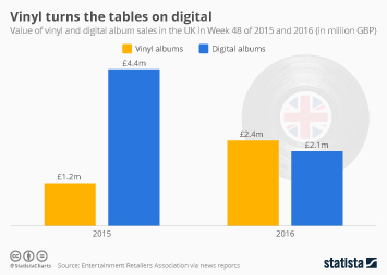 Chart Vinyl Comes Back From Near Extinction Statista