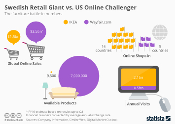 Swedish Retail Giant vs. US Online Challenger