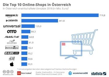 E-Commerce in Österreich Infografik - Die Top 10 Online-Shops in Österreich
