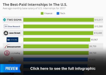 Chart: The Best-Paid Internships In The U S    Statista
