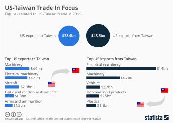 Taiwan Infographic - US-Taiwan Trade In Focus