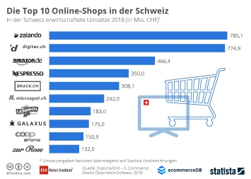 E-Commerce in der Schweiz Infografik - Die Top 10 Online-Shops in der Schweiz