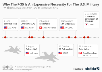 Why The F-35 Program Is An Expensive Necessity For The U.S. Military