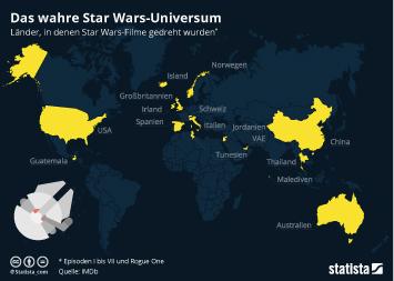 Das wahre Star Wars-Unsiversum