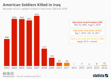 5th Anniversary of America Withdrawing Troops from Iraq