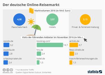 Der deutsche Online-Reisemarkt