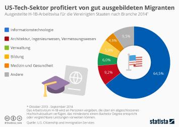 Amerikanischer Tech-Sektor profitiert am meisten von Migranten