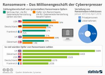 Statistik internetbekanntschaften