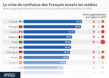 La confiance des Français dans les médias Infographie - Les pays où l'on fait encore confiance aux infos