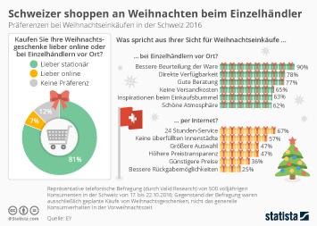 Schweizer shoppen an Weihnachten beim Einzelhändler