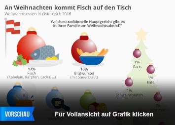 Weihnachten in Österreich Infografik - An Weihnachten kommt Fisch auf den Tisch