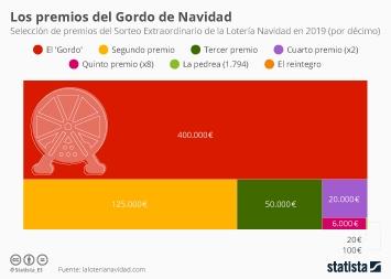 Las compras navideñas en España y Europa Infografía - Los premios del Sorteo Extraordinario de la Lotería Navidad este año