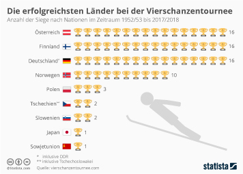 Die erfolgreichsten Länder bei der Vierschanzentournee