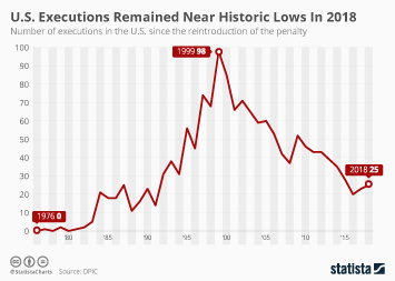 U.S. Executions Remained Near Historic Lows In 2018