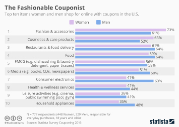 43897adbd22 Coupon Market Trends in the United States Infographic - What Americans Shop  For With Coupons Online