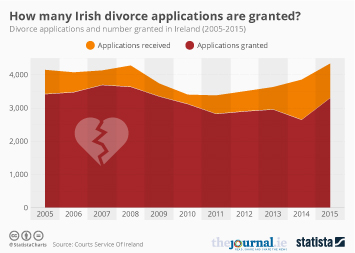 Weddings and Marriage Infographic - How many Irish divorce applications are granted?
