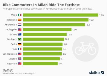 Bike Commuters In Milan Ride The Farthest
