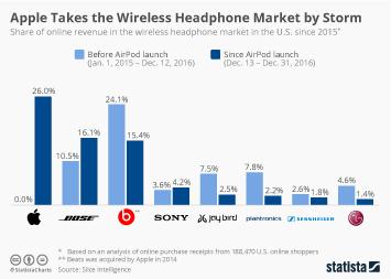 Chart The U S Wireless Headphone Market Statista