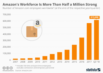 Amazon Infographic - Amazon's Workforce Is More Than Half a Million Strong