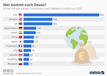 Weltwirtschaft Infografik - Wer kommt nach Davos?
