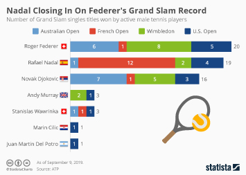 Sports in Europe Infographic - Chasing Roger Federer