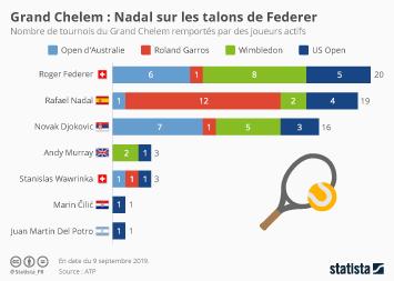 Le tennis Infographie - Djokovic remporte son 15e Grand Chelem en surclassant Nadal