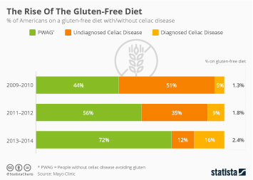 Gluten-free Foods Market Infographic - The Rise Of The Gluten-Free Diet