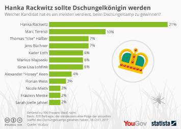 RTL Television Infografik - Hanka Rackwitz sollte Dschungelkönigin werden