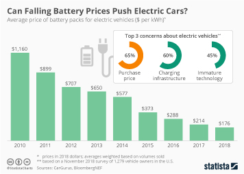 Can Falling Battery Prices Push Electric Cars?