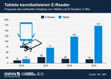 Tablets kannibalisieren E-Reader