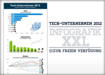 LinkedIn Infografik - Tech-Unternehmen 2012