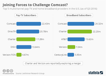 Verizon Communications Infographic - Joining Forces to Challenge Comcast?