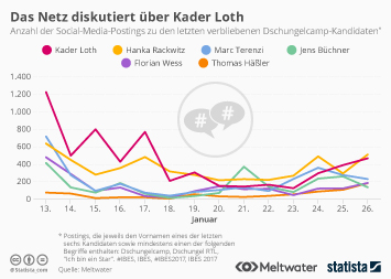 Fernsehprogramm Infografik - Das Netz diskutiert über Kader Loth