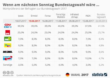 Politbarometer Infografik - Wenn am nächsten Sonntag Bundestagswahl wäre (KW 34)