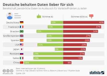 Big Data Infografik - Deutsche behalten Daten lieber für sich