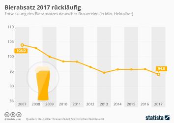 Bierabsatz 2017 rückläufig