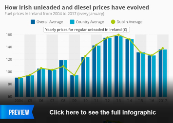How Irish unleaded and diesel prices have evolved