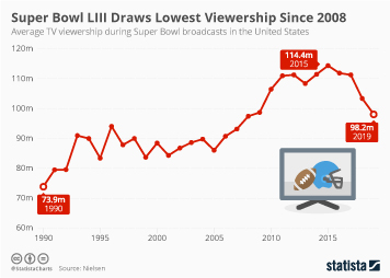 Super Bowl Infographic - Super Bowl LII Draws Smallest TV Crowd Since 2009