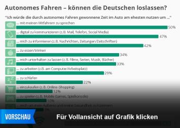 Autonomes Fahren - können die Deutschen loslassen?