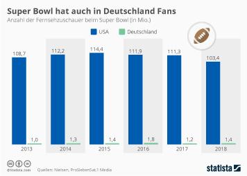 Sportarten Infografik - Super Bowl hat auch in Deutschland Fans