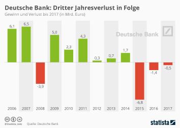 Deutsche Bank schreibt zum dritten Mal hintereinander rote Zahlen